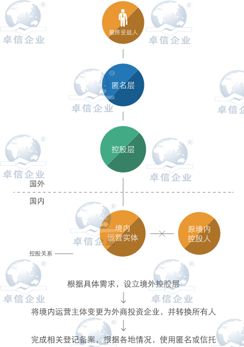 香港公司返程投资转让定价操作方法