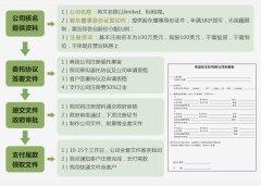 注册安圭拉公司流程
