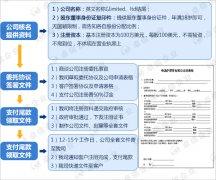 注册萨摩亚公司的流程