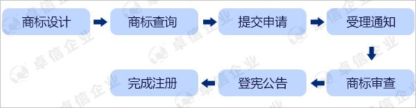 香港商标申请流程